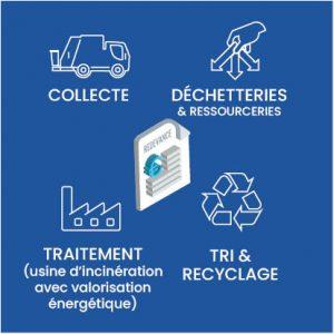 logo de la redevance incitative des déchets